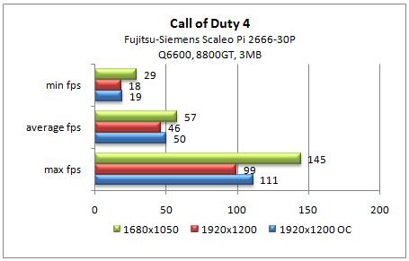 Call Of Duty 4 FPS-tulokset