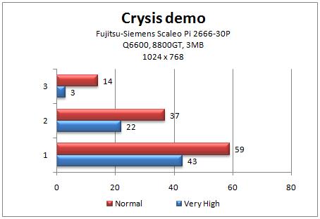 Crysis Demo FPS tulokset
