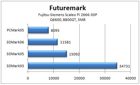 Scaleo Futuremark tulokset