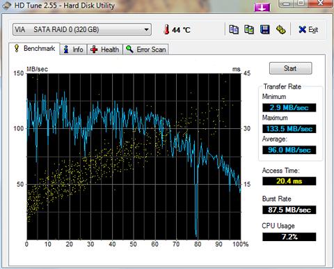 HD Tune RAID-0 benchmark