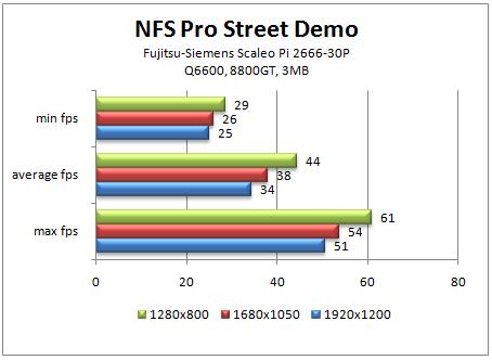 NFS ProStreet demo FPS tulokset